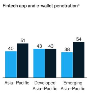 Fintech app and e-wallet penetration, Source: McKinsey Asia-Pacific PFS survey 2021