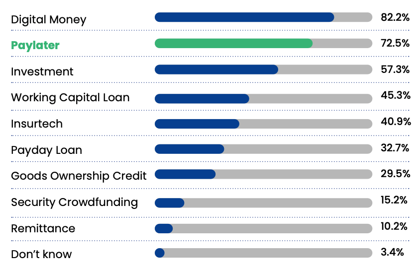 Most used fintech products in Indonesia, Source: DSInnovation survey, via Indonesia Paylater Ecosystem Report 2021