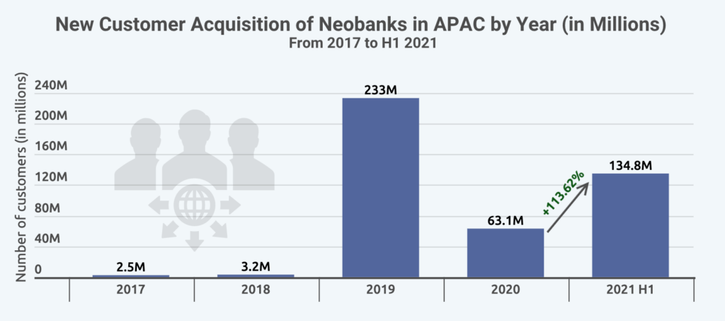 New Customer Acquisition of Neobanks in APAC by Year (in Millions), Source: BPC, Fincog (Digital banking in Asia-Pacific report)