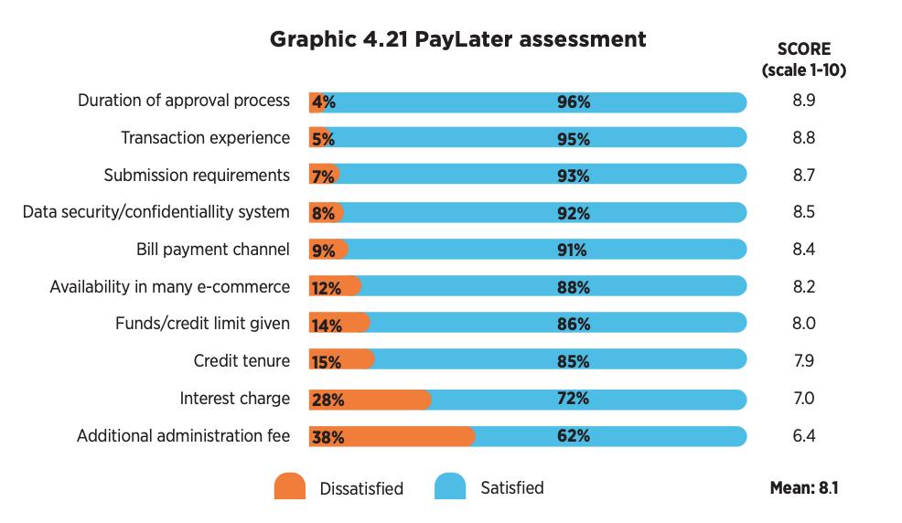 PayLater assessment, Source: 2021 Indonesian E-Commerce Consumer Behavior Report, Kredivo, Katadata Insight Center