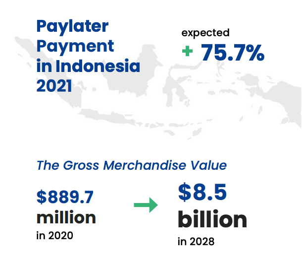 Paylater payment in Indonesia growth forecast, Source: DSInnovation survey, via Indonesia Paylater Ecosystem Report 2021