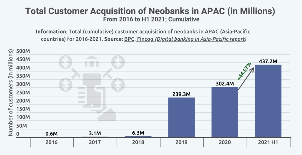 Total Customer Acquisition of Neobanks in APAC (in Millions), Source: BPC, Fincog (Digital banking in Asia-Pacific report)