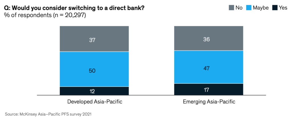 Would you consider switching to a direct bank? Source: McKinsey Asia-Pacific PFS survey 2021